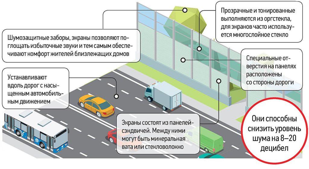 Применение шумозащитного экрана вдоль дороги